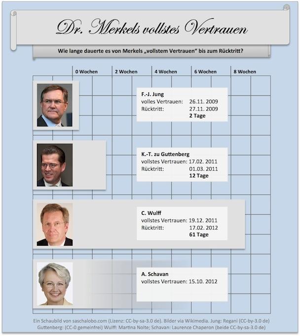 Dr. Merkels vollstes Vertrauen